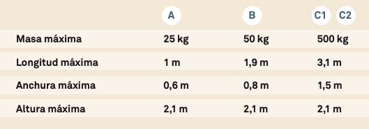 Tipología de vehículos VMP